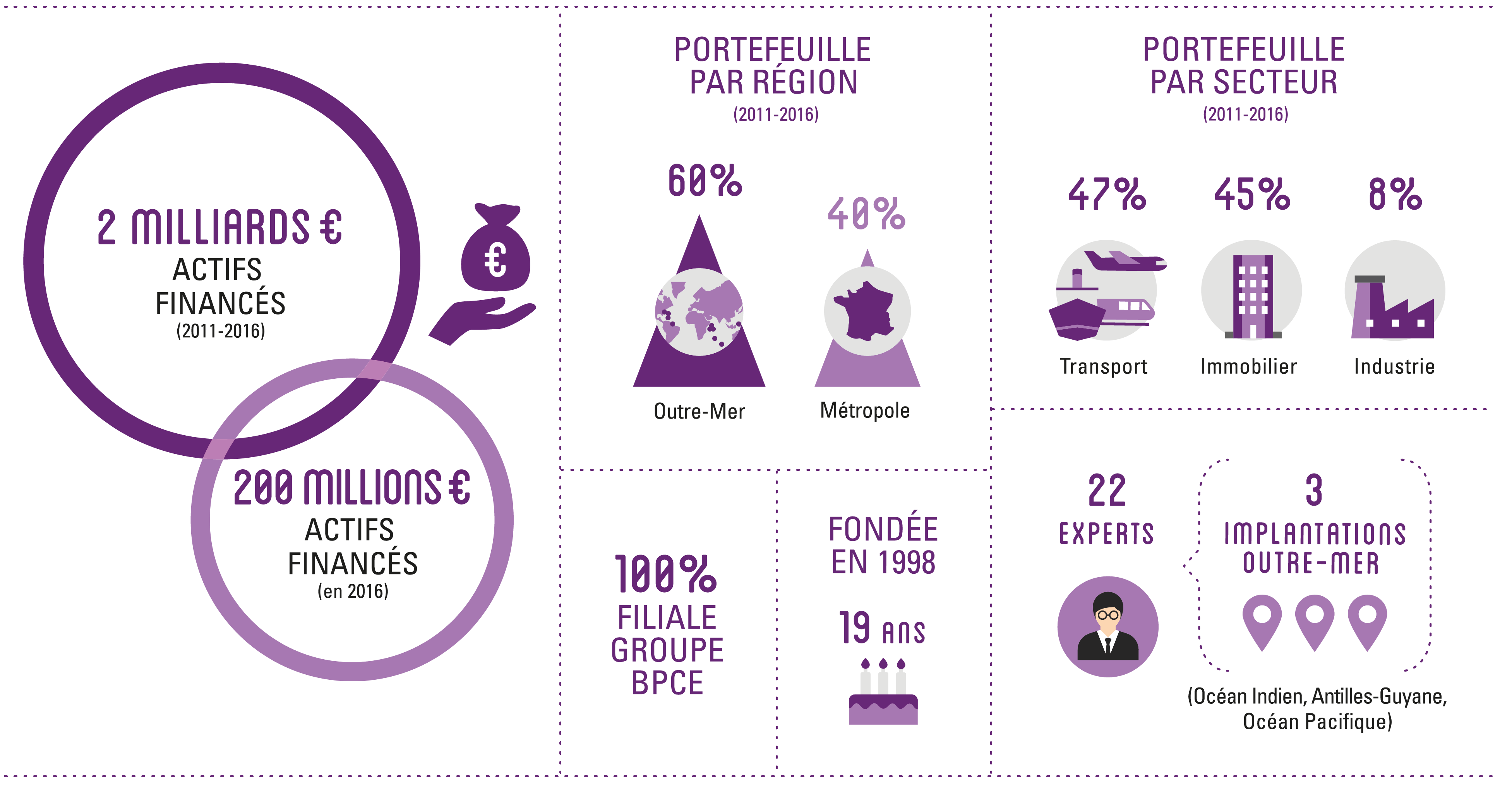 Infographie INGEPAR - Groupe BCPE